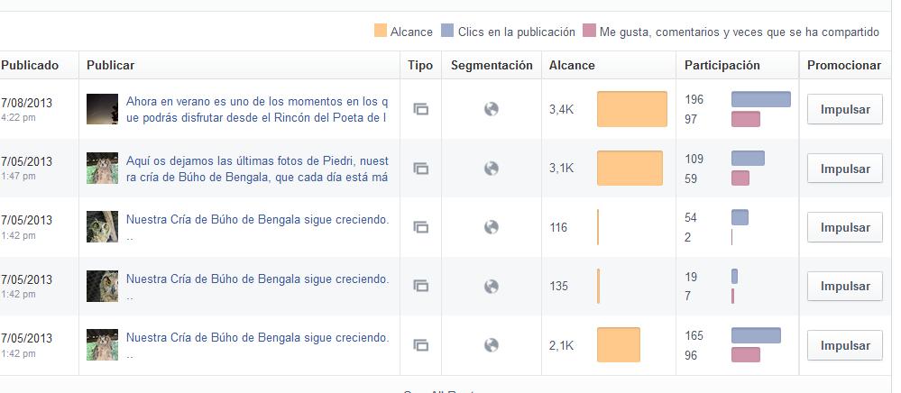 Alcance de las publicaciones de Facebook