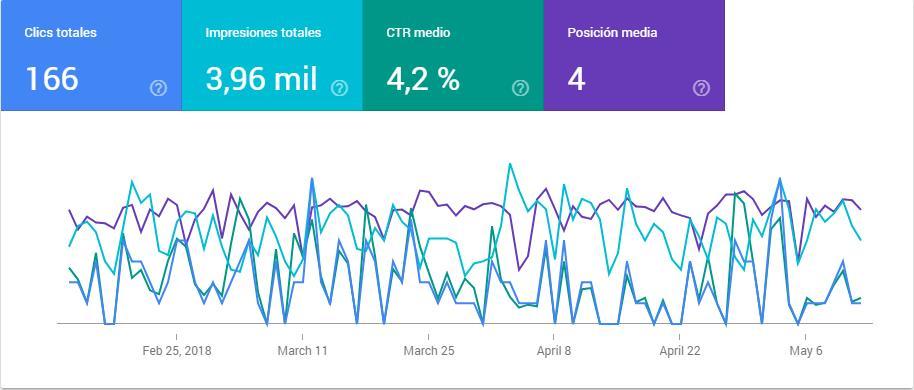 gráfica de clics e impresiones
