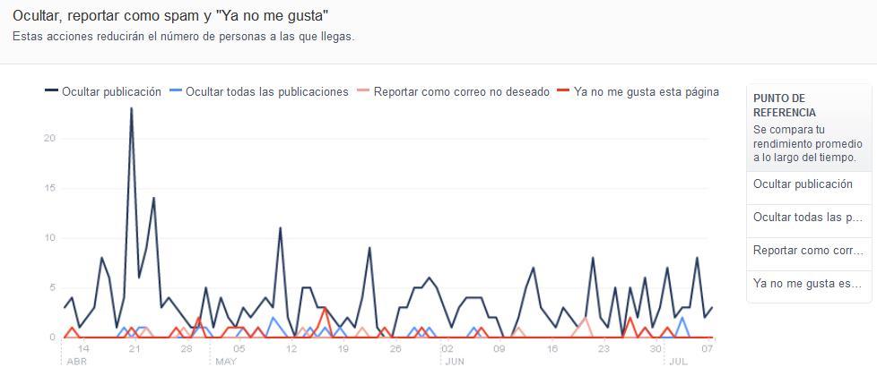 ¿Qué publicaciones funcionan mejor en Facebook?