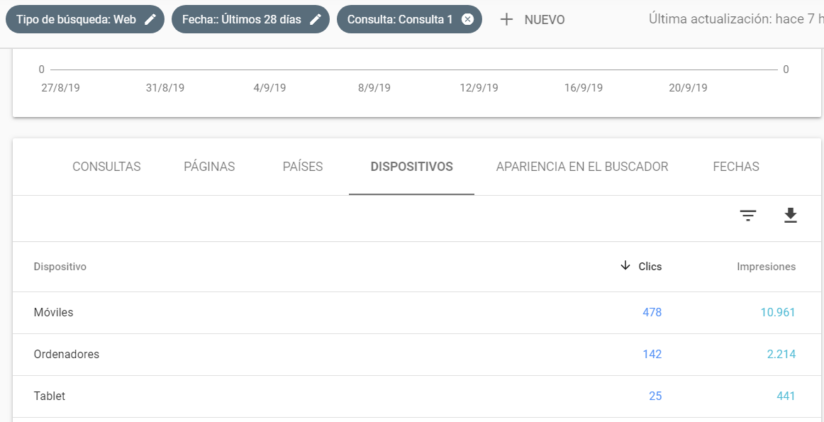 Metricas Google Search Console por devices