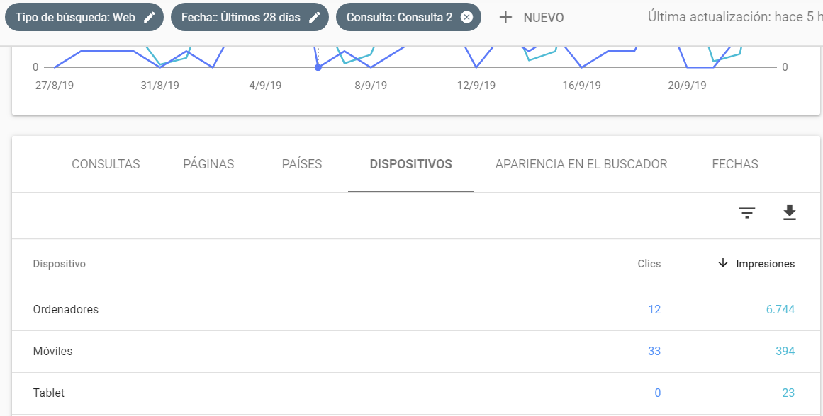 Metricas Google Search Console por dispositivos