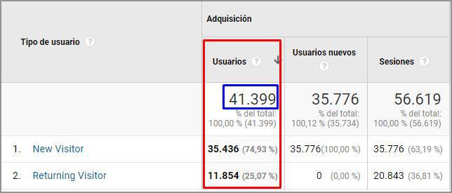 Diferencia entre usuarios totales y la suma de usuarios nuevos y recurrentes.