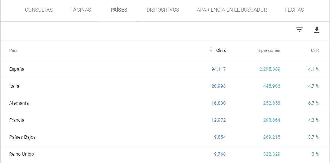 Metricas GSC por países