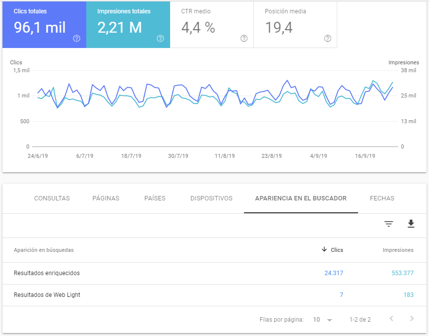 Presencia de rich snippet en Google Search Console