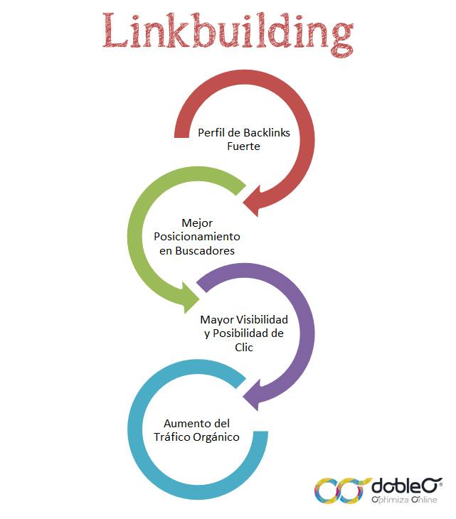 qué-es-el-linkbuilding
