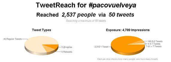 Grafico de muestra la audiencia del hashtag #pacovuelveya