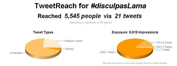 Gráfico que muestra la audiencia del hashtag #disculpaslama