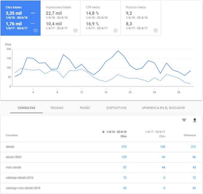 comparación de clic de nuestro cliente