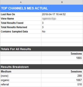 top channels cuadro
